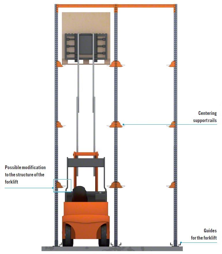 Overwegingen met betrekking tot het gebruik van heftrucks bij inrij- of doorrijstellingen