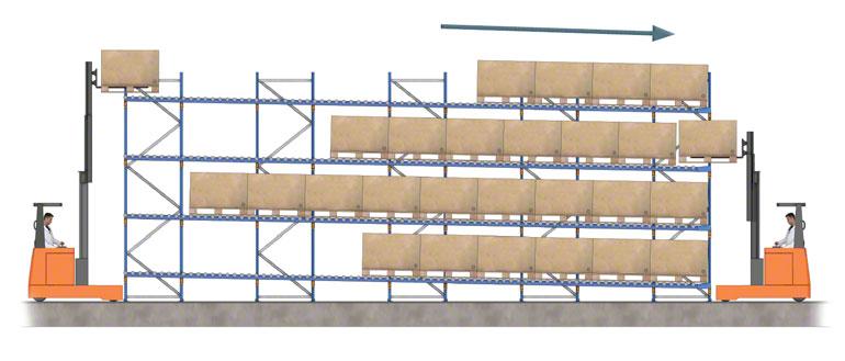 In- en uitslag van goederen in een doorrolstelling met rollenbanen