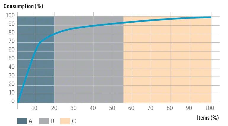 Grafische weergave van het Pareto-principe