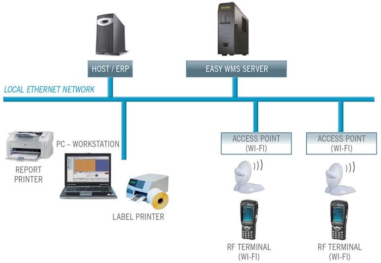 Voorbeeld van de opbouw van een warehouse management systeem