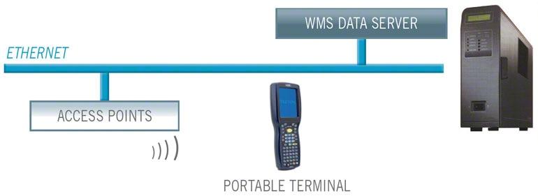Het combineren van radio-frequency identification (RFID) met het warehouse management systeem biedt veel voordelen.