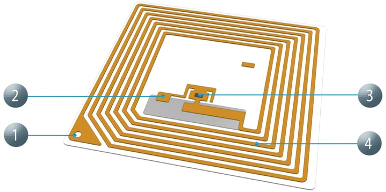 Het grote voordeel van RFID in vergelijking met andere systemen, zoals de streepjescode, is dat het zeer snel kan worden gelezen