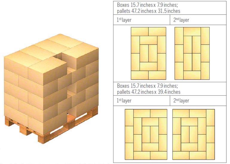 Voorbeelden van hoe de lading op een pallet geplaatst wordt