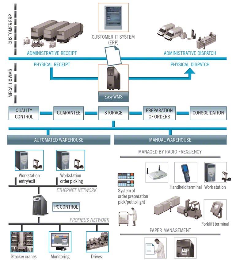 Door de installatie van een warehouse management systeem (WMS) kan het aantal orderregels voor het klaarzetten van bestellingen worden verhoogd