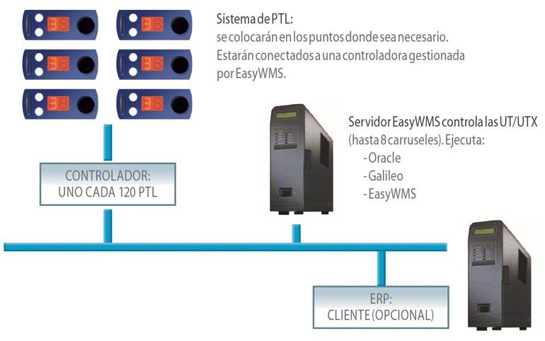 Gerelateerde pick-to-light en put-to-light systemen