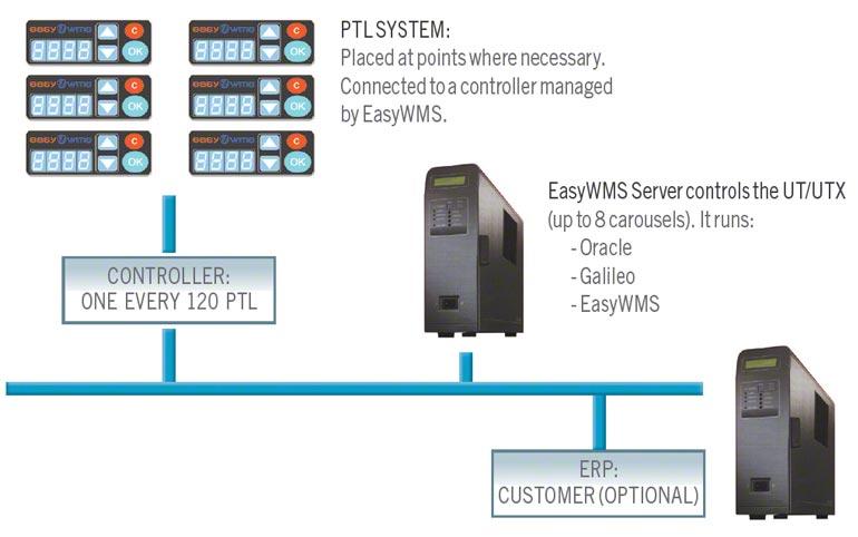 Werking van pick-to-light en put-to-light systemen