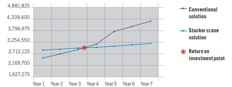Grafische voorstelling van de ROI van een installatie