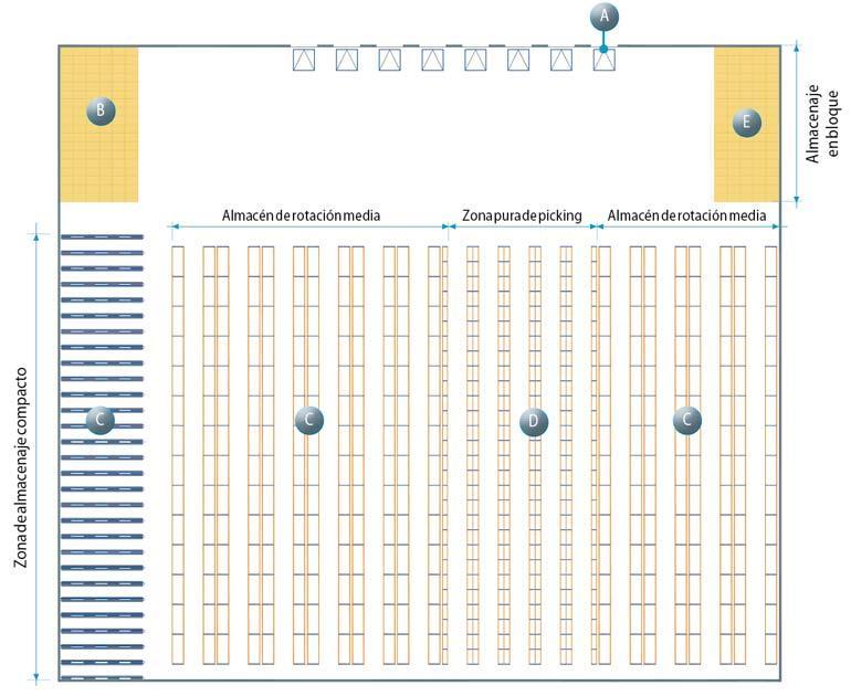 Voorbeeld van een magazijnindeling dat alle zones weergeeft die in dit artikel vermeld worden.