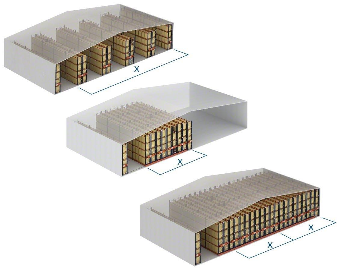 Vergelijking van de opslagcapaciteit in conventionele magazijnstellingen en verrijdbare stellingen: deze laatste worden zeer vaak gebruikt in vriescellen omdat ze de opslagcapaciteit vergroten