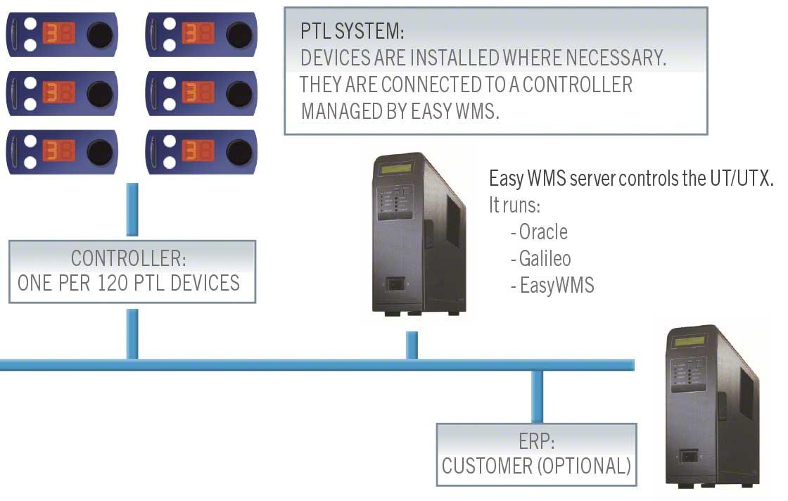 Een warehouse management systeem WMS verhoogt de productiviteit en verkleint de kans op fouten.