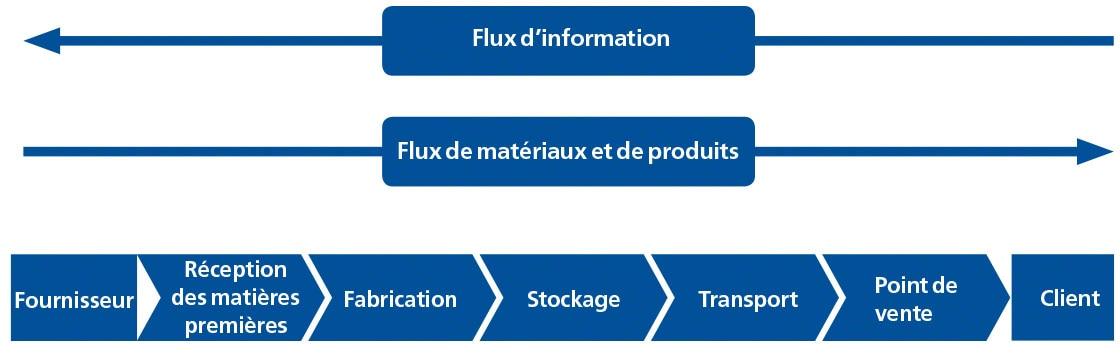Dit diagram toont de verschillende stappen in de Supply Chain