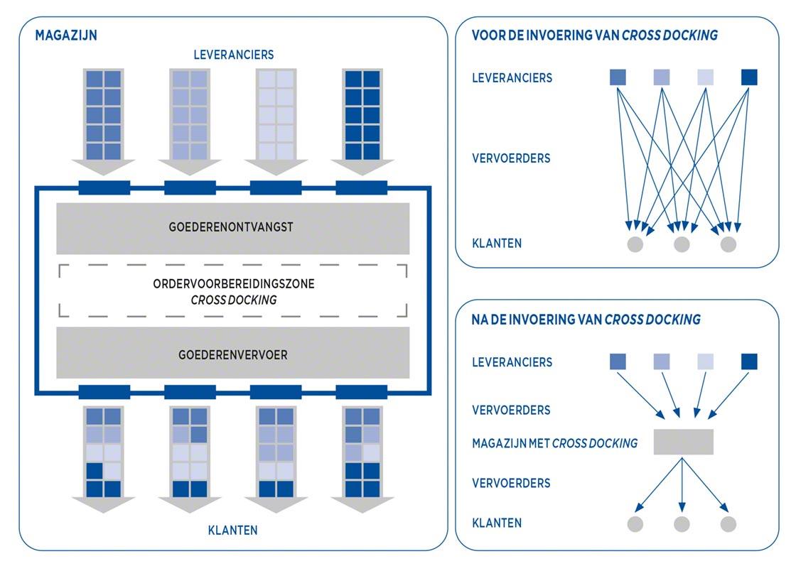 Supply Chain voor en na de implementatie van cross docking
