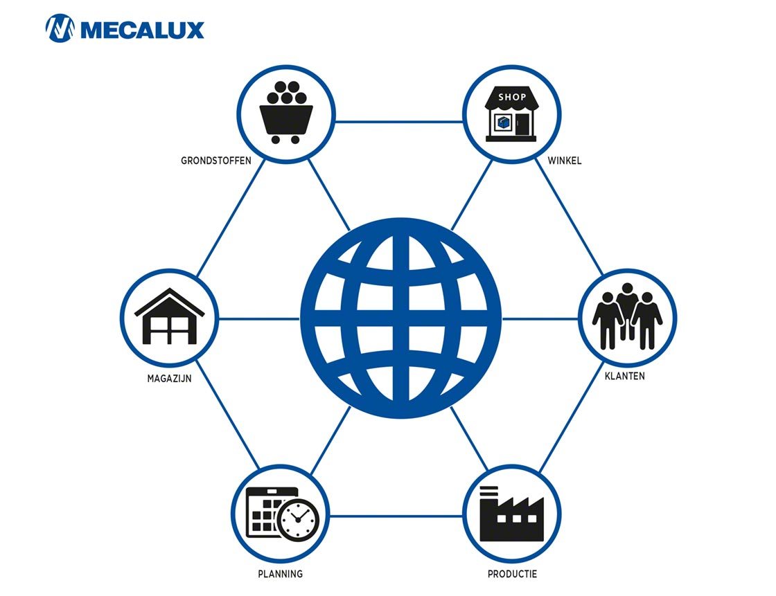 De betrokkenheid van de verschillende partijen in de Supply Chain of toeleveringsketen is essentieel voor het goed functioneren van cross docking