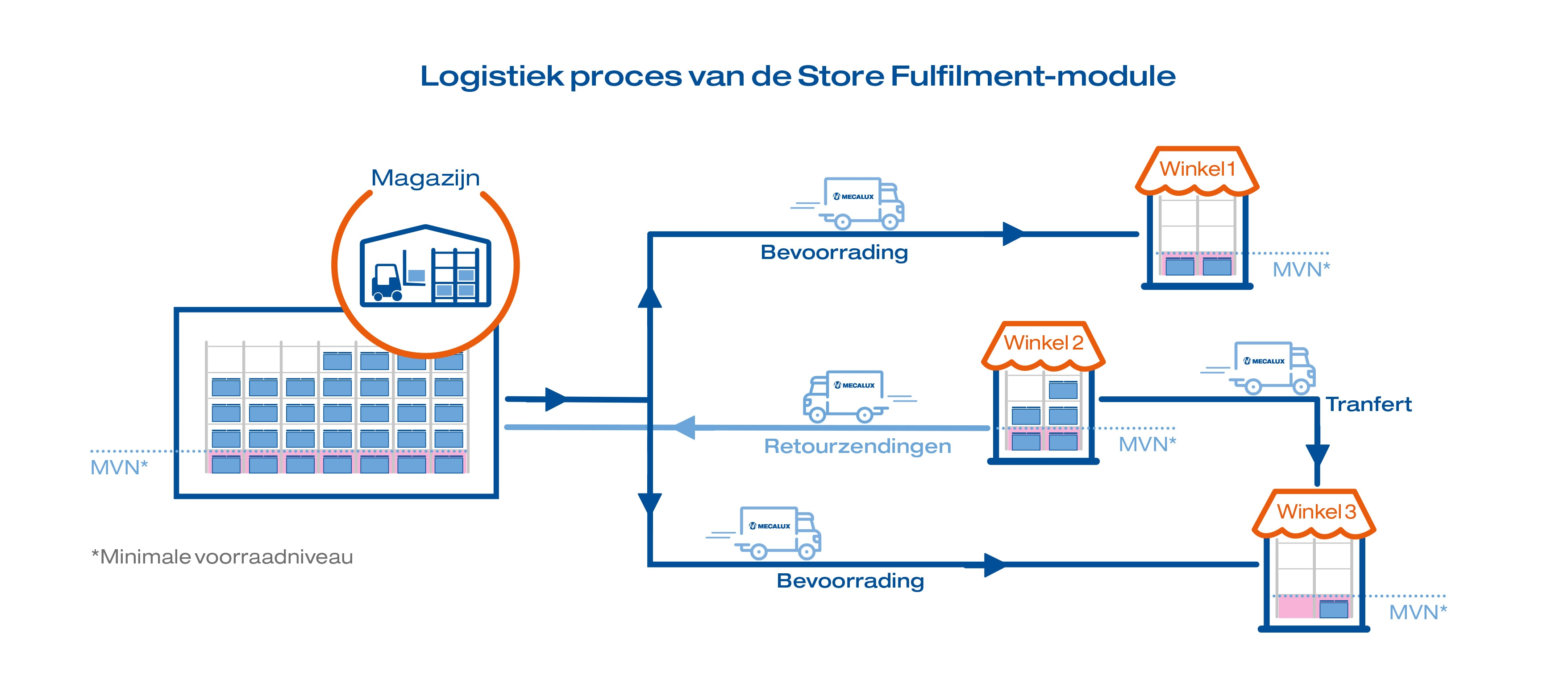 Logistiek proces van de Store Fulfilment-module